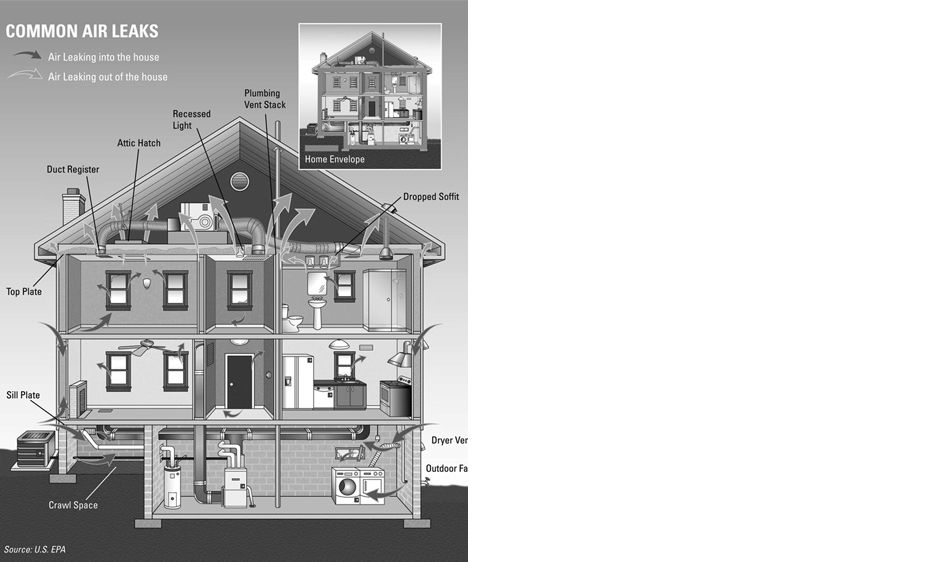APPLIED BUILDING SCIENCE, HERS ll RATING & WHOLE HOUSE ENERGY ANALYSISBuilding Science is the study of the movement of air, moisture and vapor through building assemblies (walls, roofs & floors) and the impact it has on human comfort, indoor air quality an
