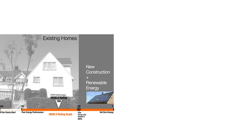 HERS ll SCALEIn order to move the residential construction industry towards more energy efficient homes, the California Energy Commission has established the HERS II SCORE, which rates the performance of a home, similar to MPG for a car. In order to establ