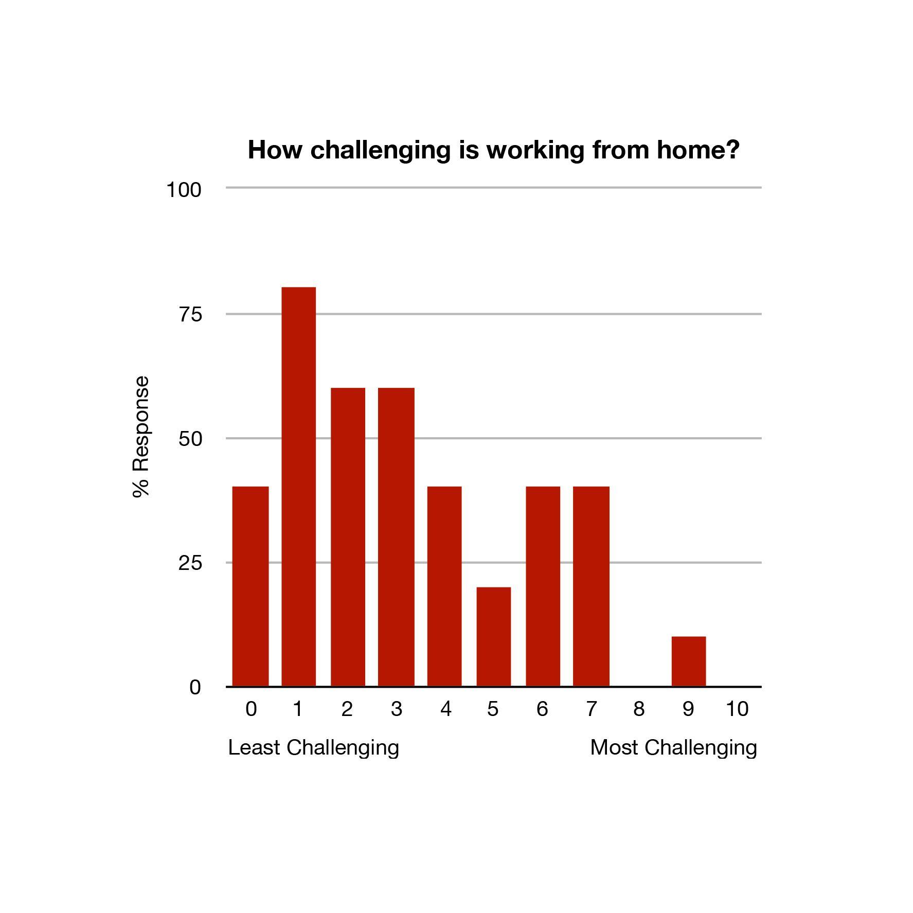 Survey Results - WFH Challenge.jpg