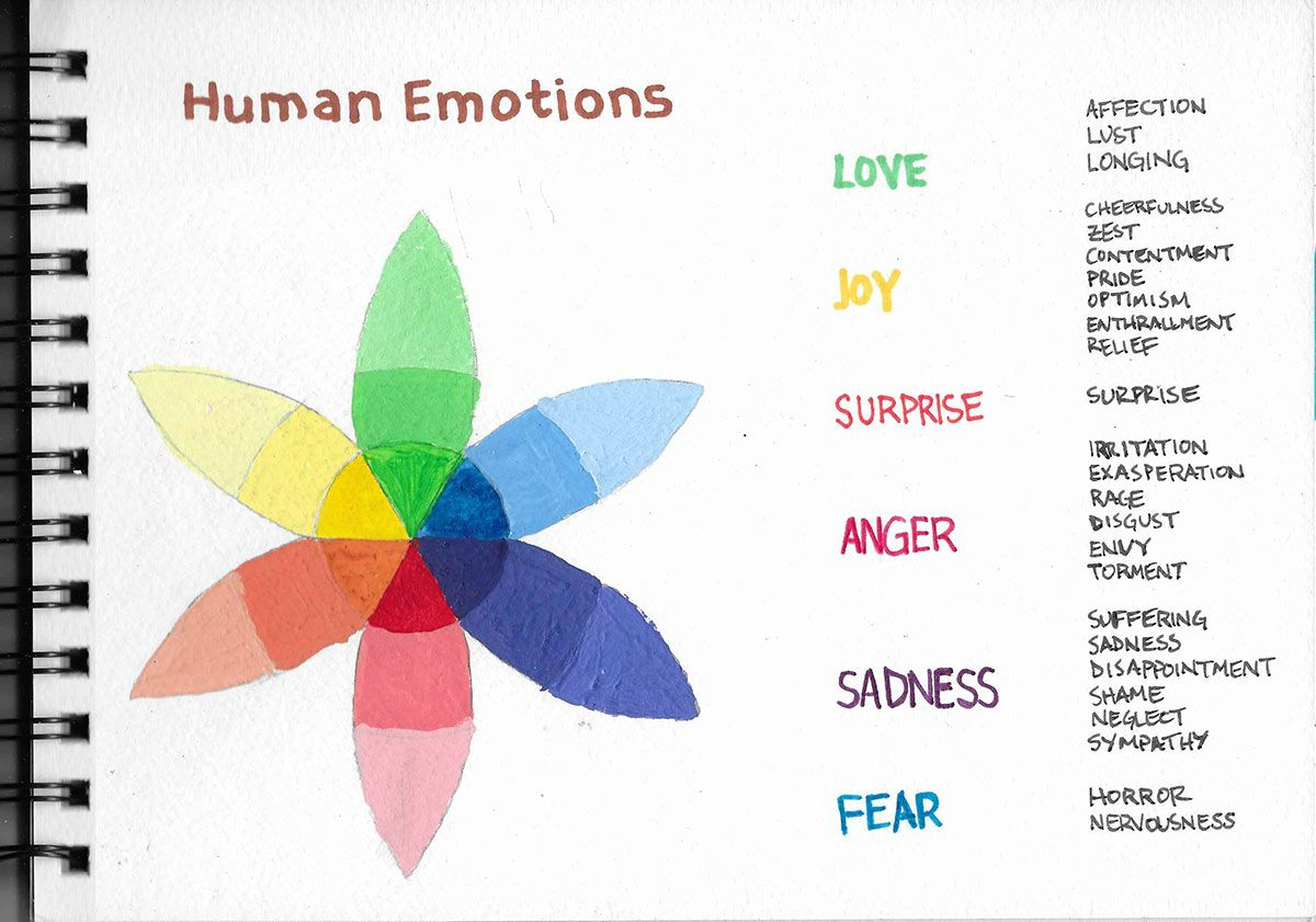 Human Emotion Wheel