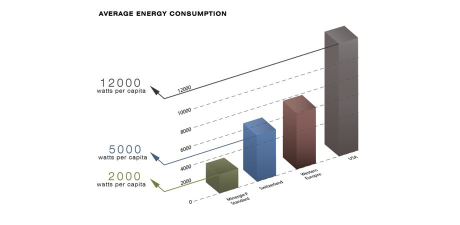 1average_energy_consumption