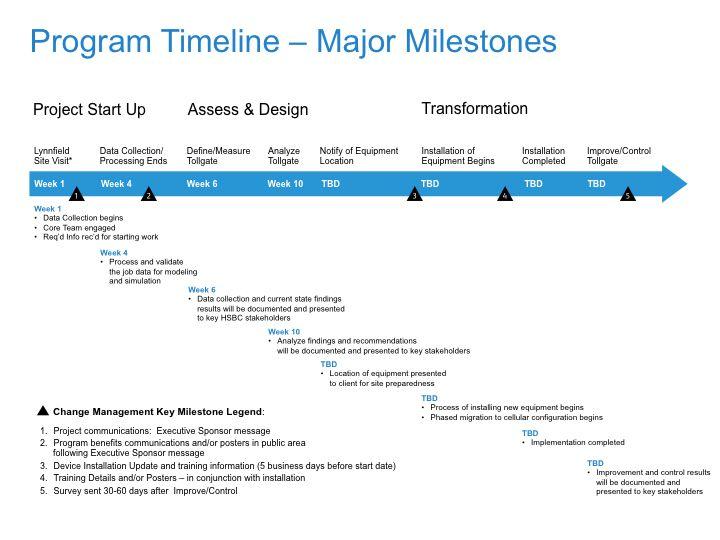 Milestones Timeline.jpg