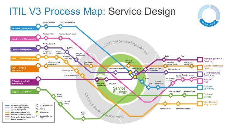 ITIL V3 Process Map.jpg